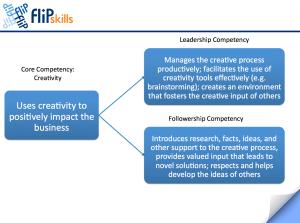Core Competency - Creativity