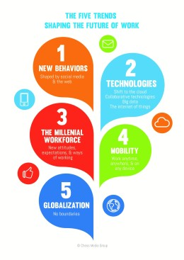 The Five Trends Shaping the Future of Work